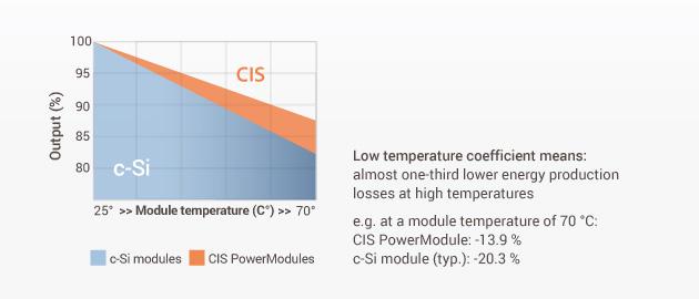 dunne film hogere temperatuur